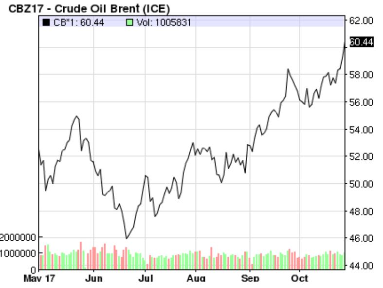 שינויים במחירי הנפט