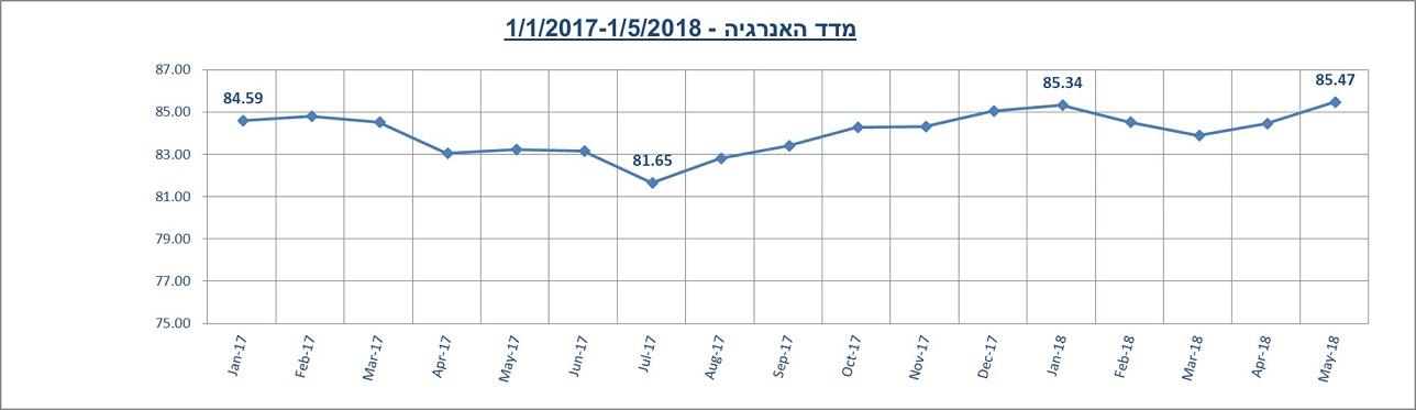 מדד האנרגיה מאי 2018
