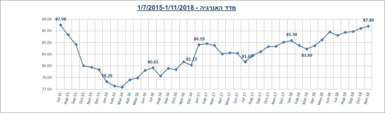 מדד האנרגיה נובמבר 2018