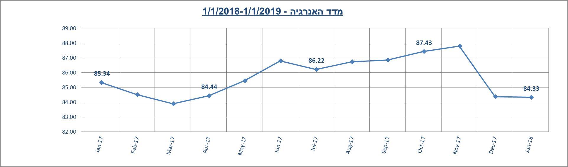 מדד האנרגיה ינואר 2019