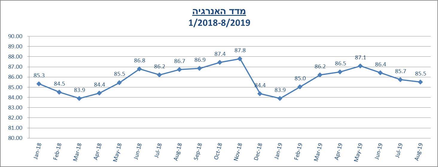 מדד אנרגיה לחודש אוגוסט