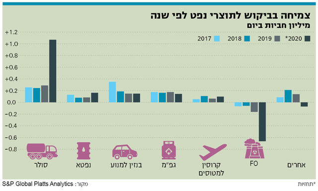 צמיחה בביקוש לתוצרי נפט לפי שנה
