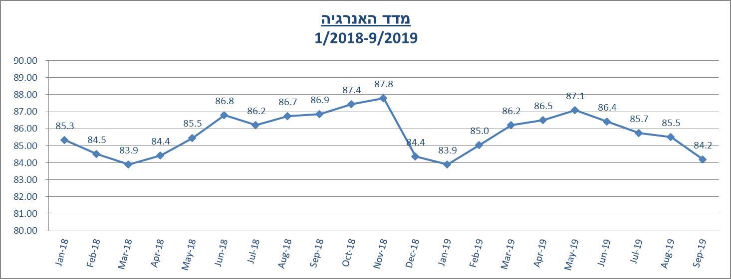 מדד האנרגיה לחודש ספטמבר 2019