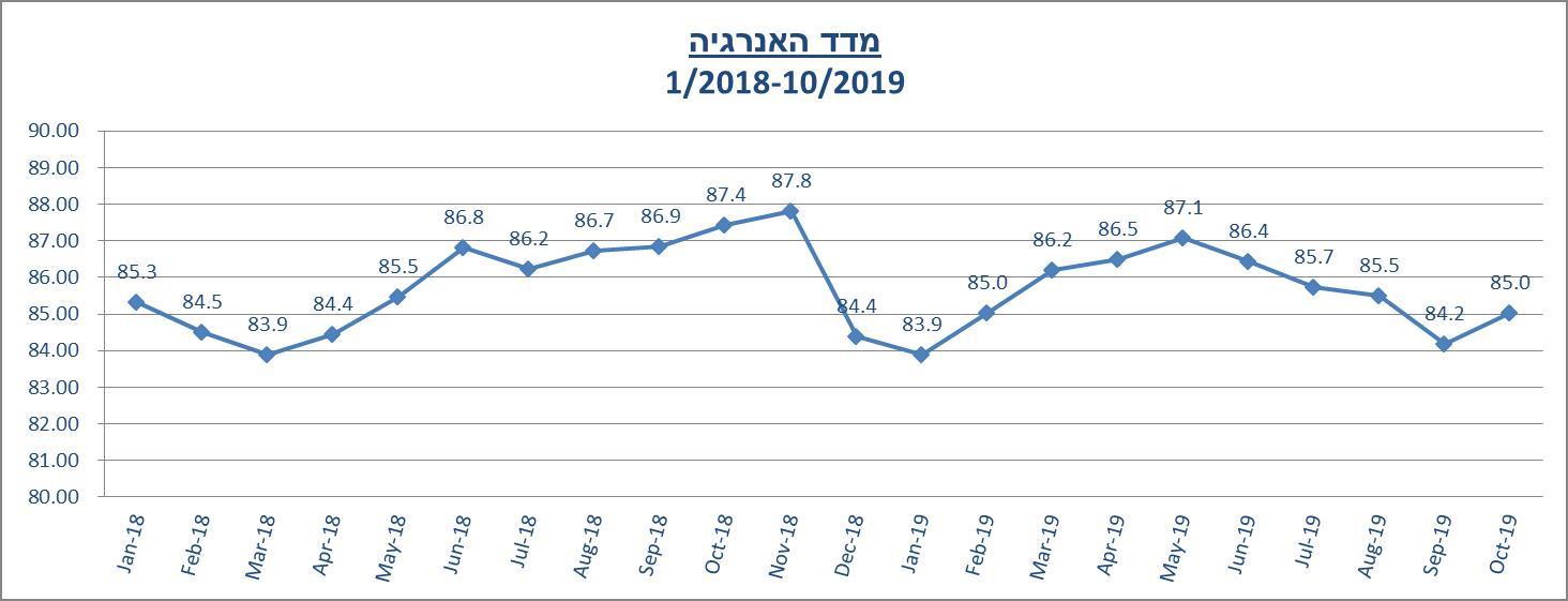 מדד האנרגיה אוקטובר 2019