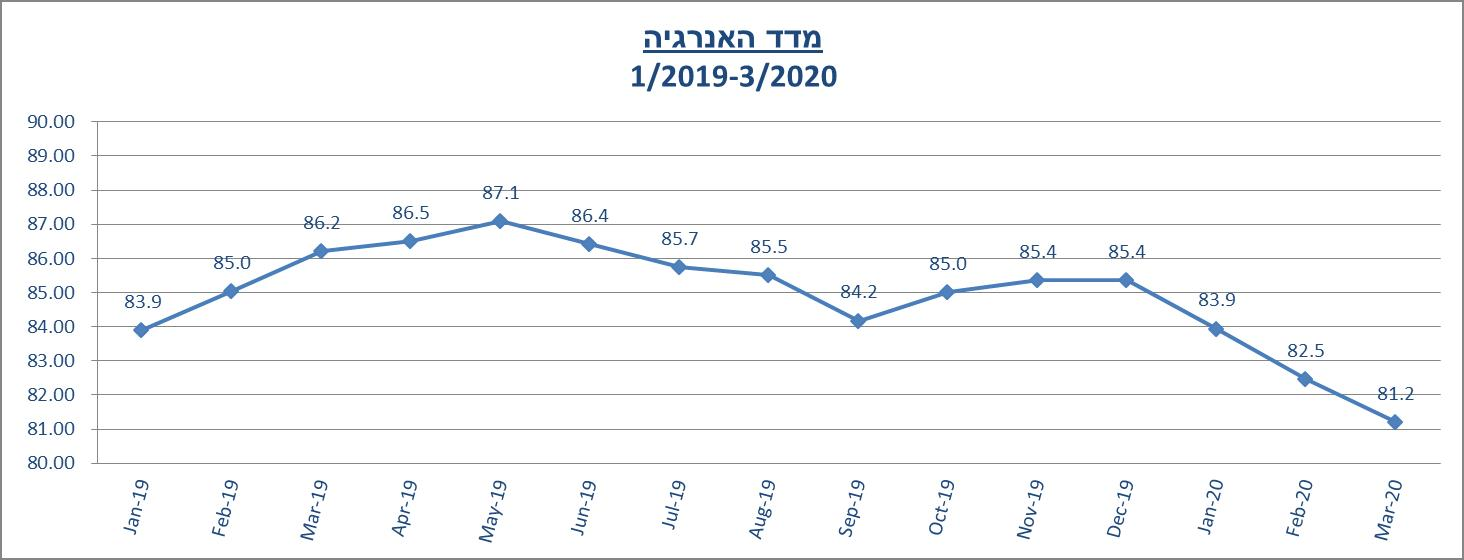 מדד האנרגיה מרץ 2020