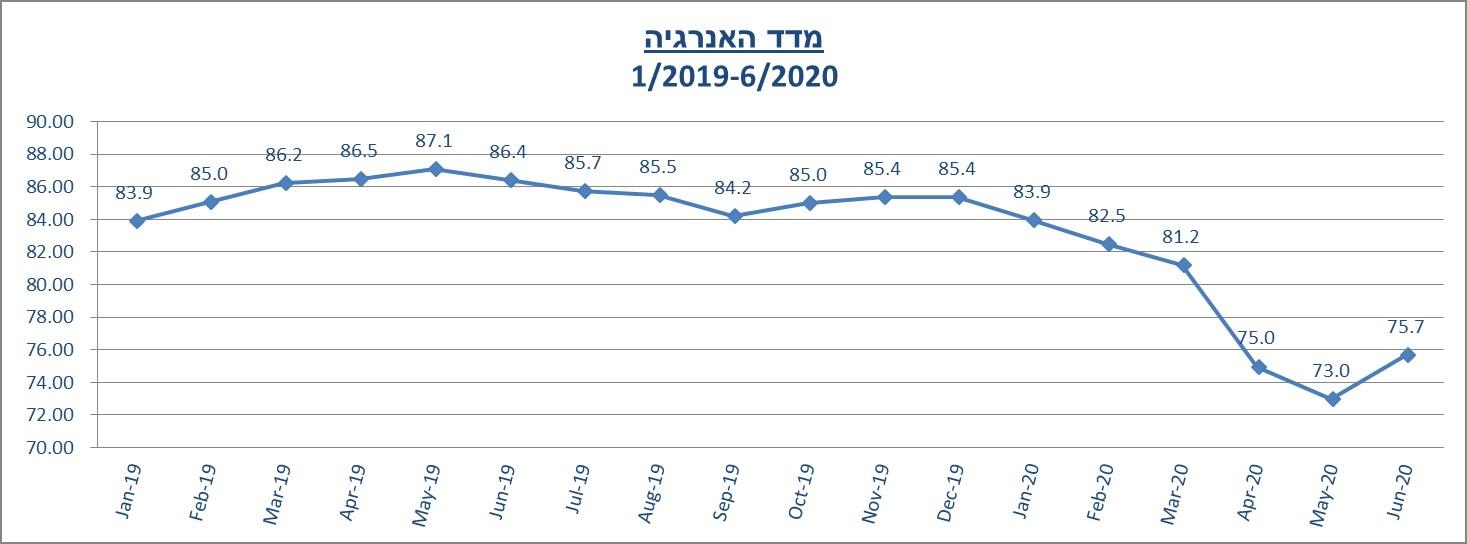 מדד האנרגיה יוני 2020