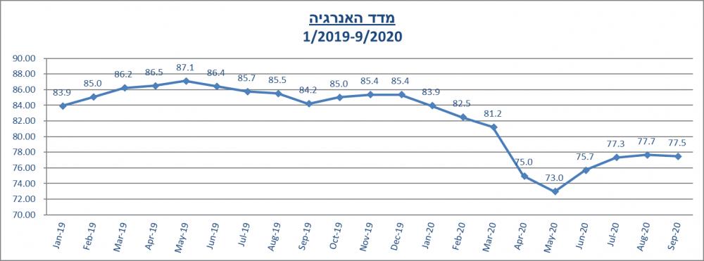 מדד האנרגיה לחודש ספטמבר 2020